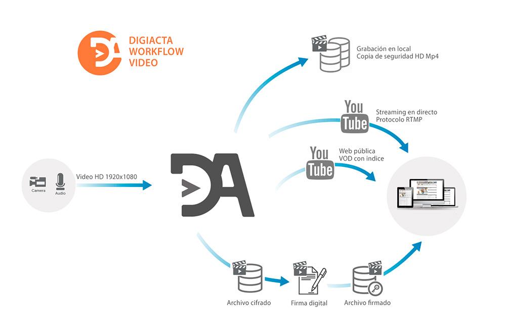 Workflow Digiacta