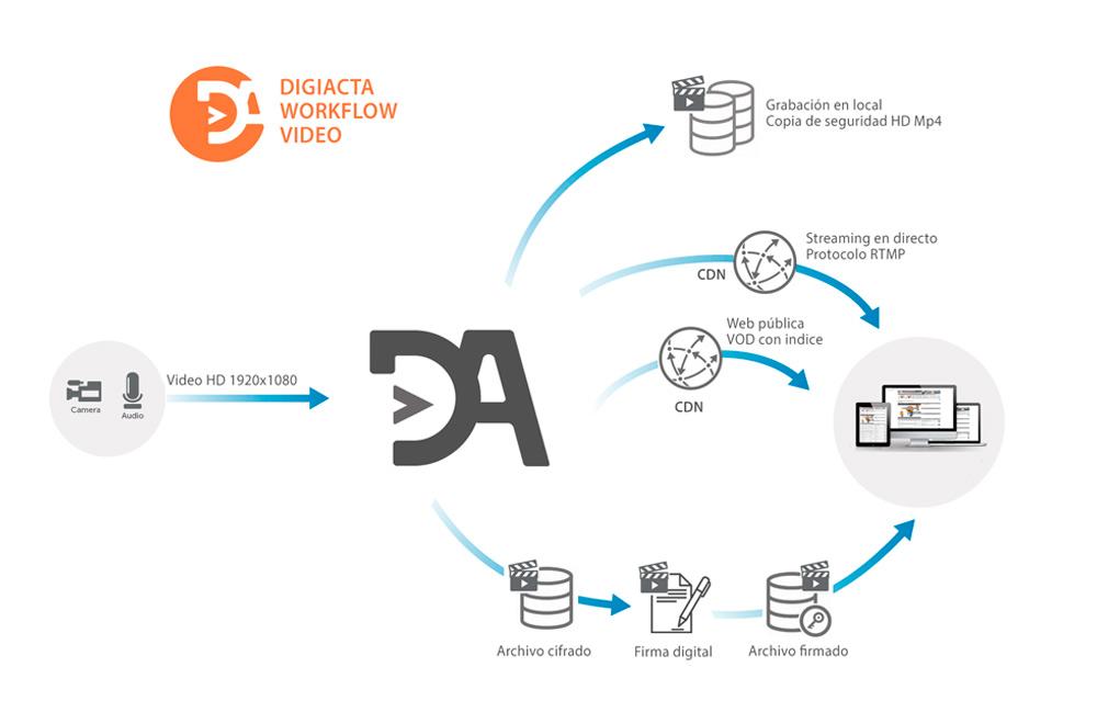 Workflow Digiacta 2